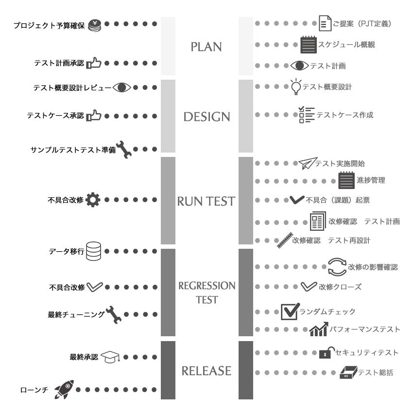 テストプロジェクトマイルストーン